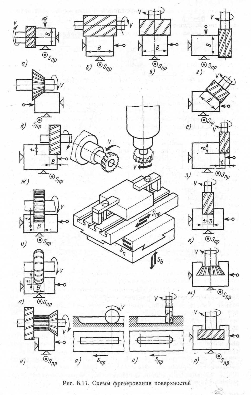 кинематическая схема станка 6п80г