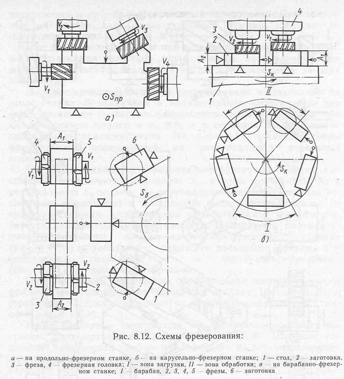 фрезы дисковые зуборезные мелкомодульные