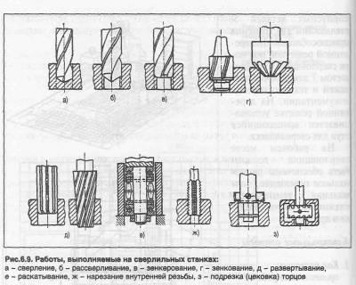 Метод обработки для изготовления специальной гайки 131